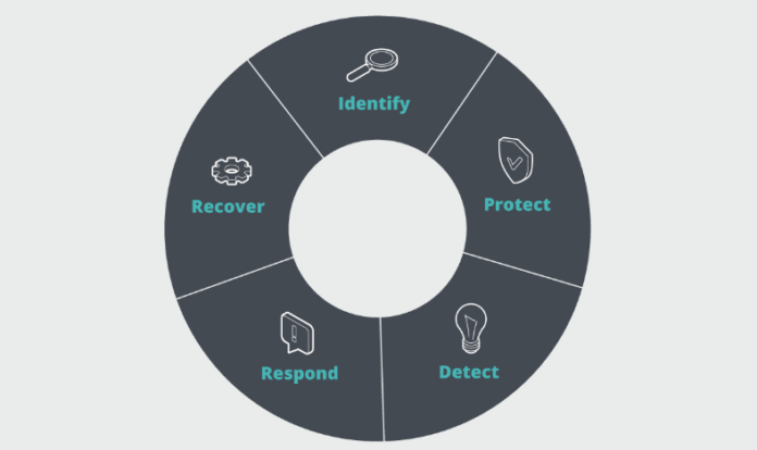 Cybersecurity Lifecycle
