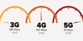 What's the Difference Between 3g 4g and 5g