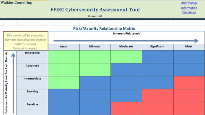 ffiec Cybersecurity Assessment Tool xls