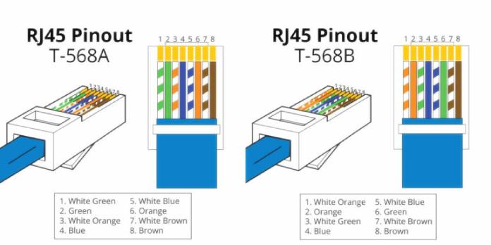 Cat5e Wiring Diagram Rj45 Pinout, T568a Wiring Scheme
