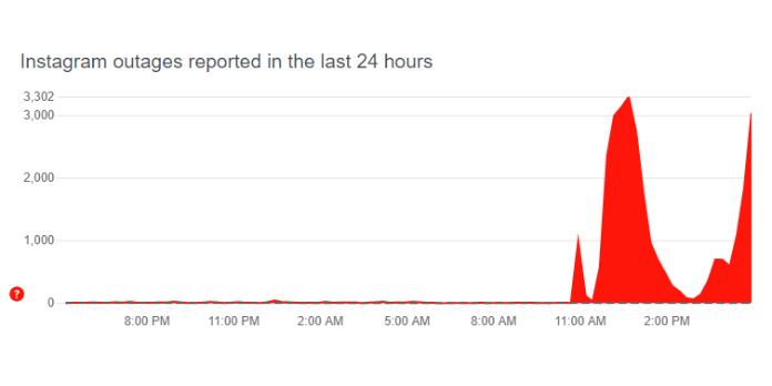 Instagram down:app stops working [Update:02/09/2021]